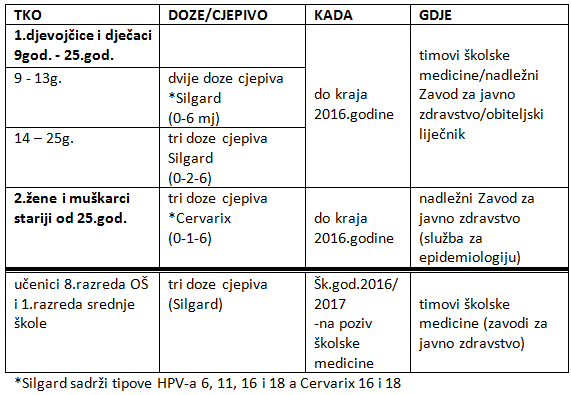HPV - besplatno cijepljenje
